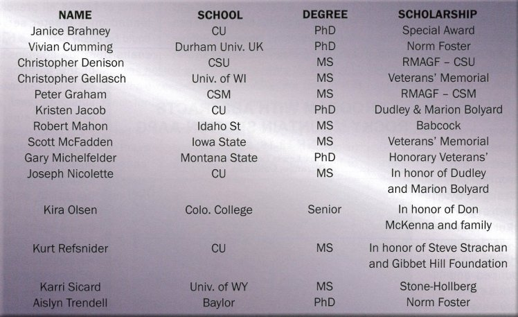 Scholarship Awardees